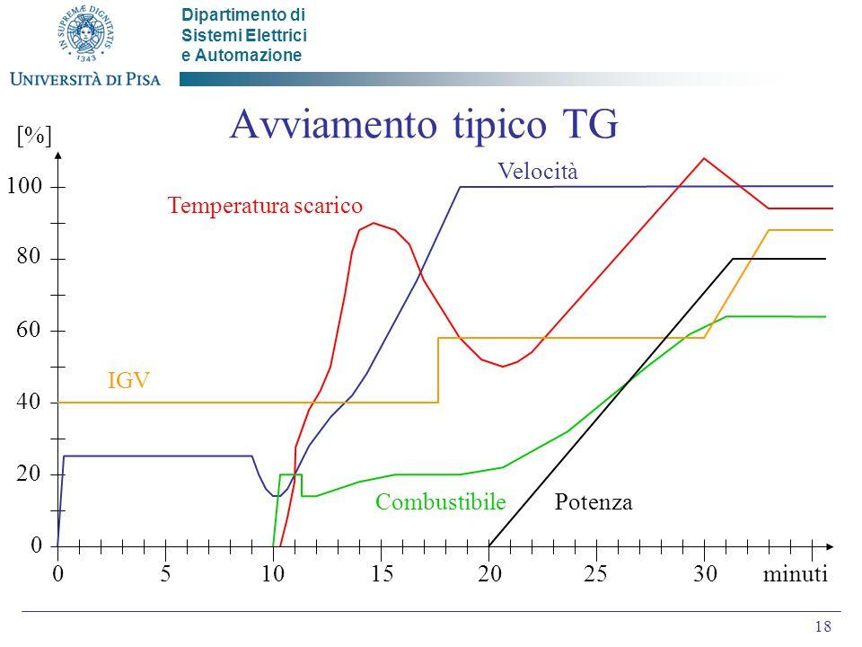 Avviamento tipico TG [%] Velocità 100 Temperatura scarico 80 60 IGV 40